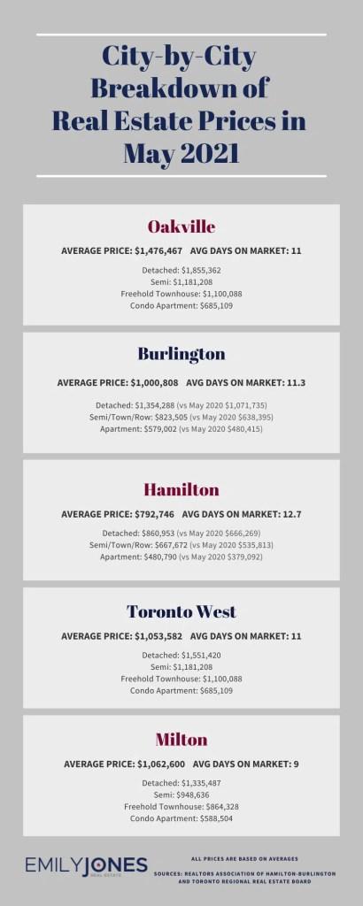 City-by-City Breakdown of Real Estate Market Prices in May 2021 Infographic of Oakville, Burlington, Hamilton, Toronto West, Milton