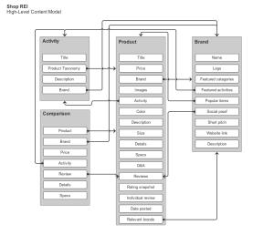Shop REI high-level content model
