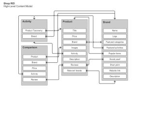 Shop REI simplified high-level content model