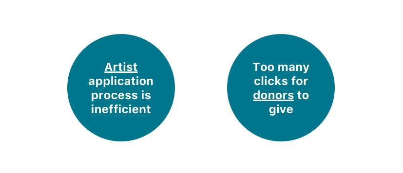 Artist, applicaiton process is ineffficent. Too many clicks for donors to give.