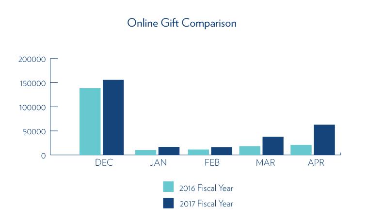 Online Gift Comparison
