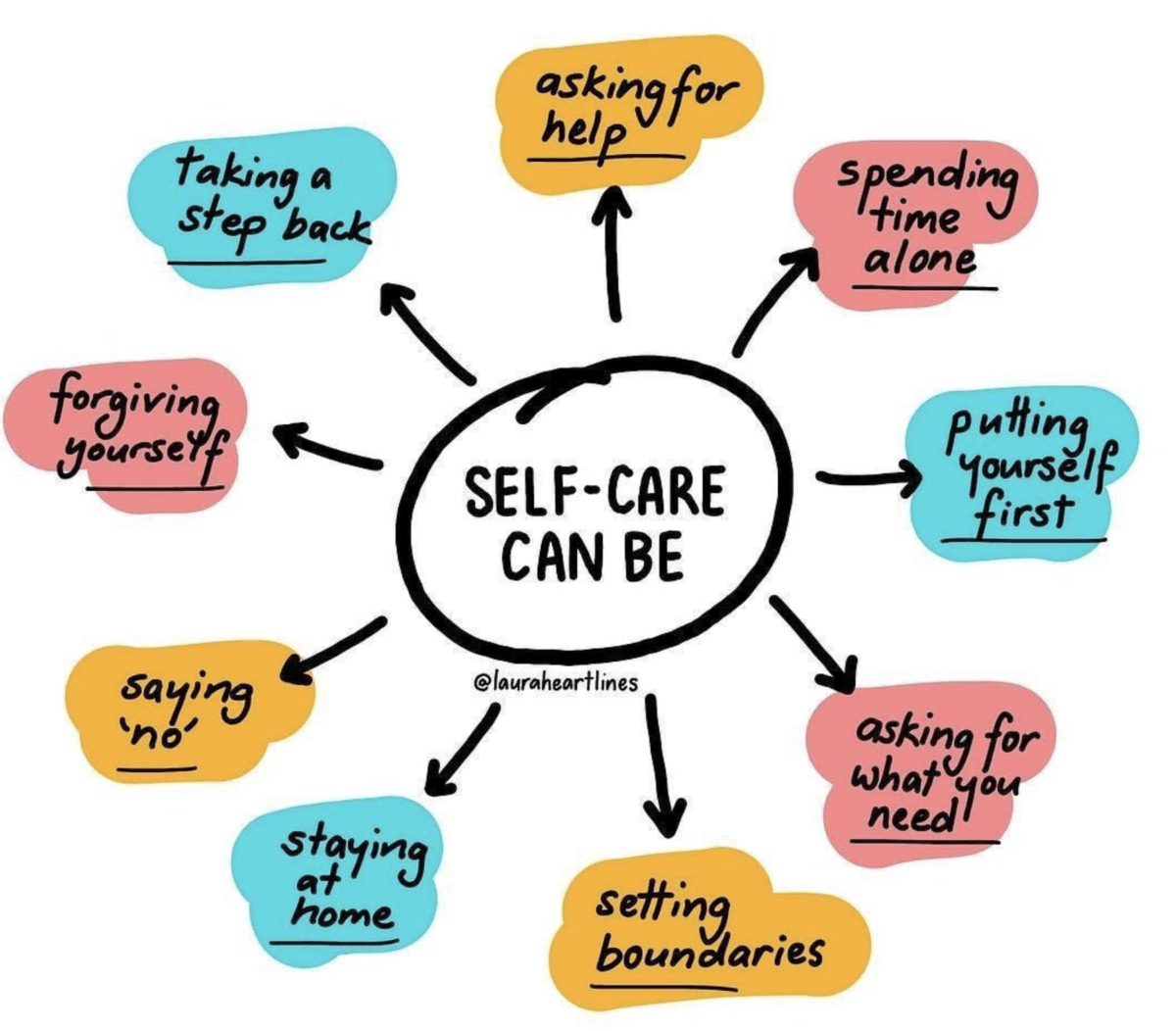 Infographic showing ideas about what self-care can be.