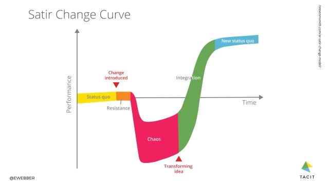 Satir change curve