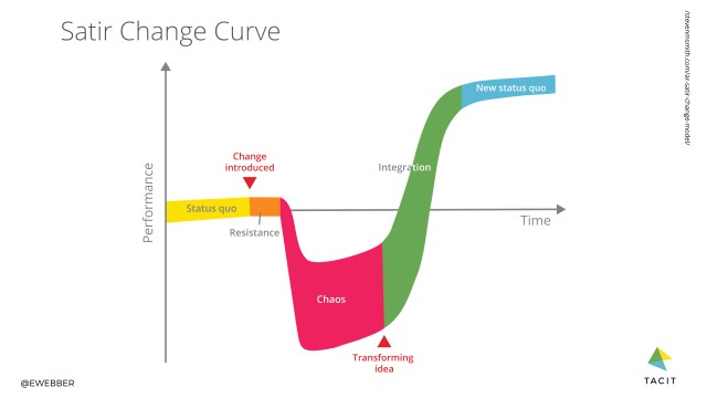 Satir change curve