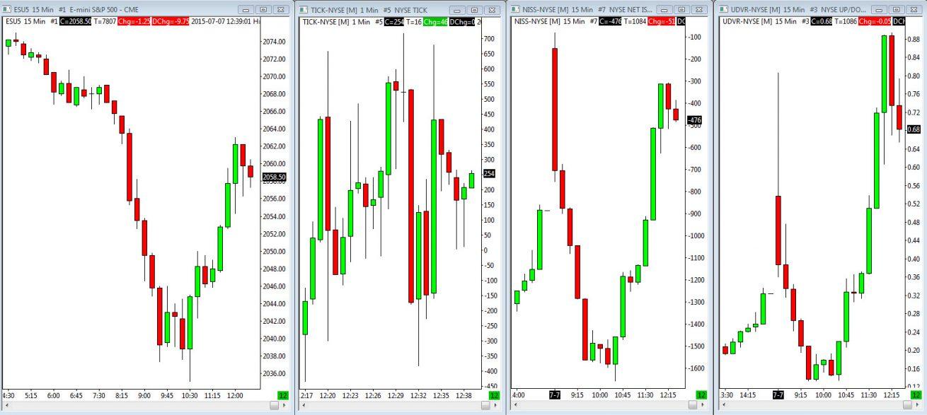 Market Internals Sierra Charts