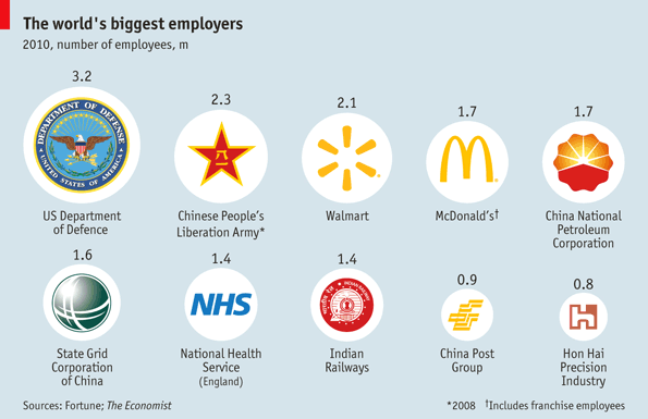 biggest employers in the world