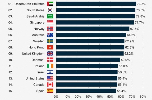 UAE officially has highest Smartphone penetration!