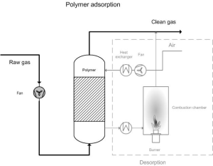 Polymer adsorption | EMIS