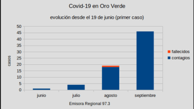 Photo of Coronavirus: Oro Verde llegó a los 70 casos