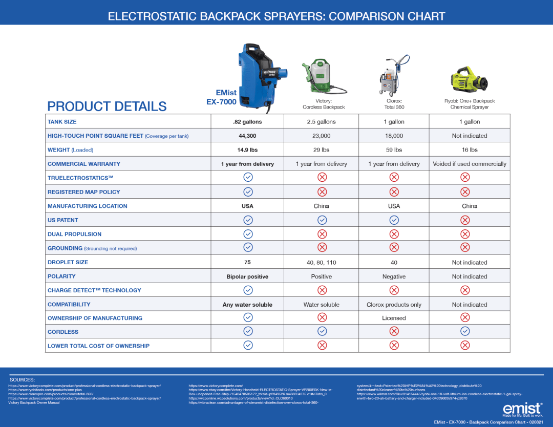 ELECTROSTATIC BACKPACK SPAYERS: COMPARISON CHART
