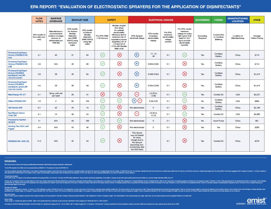EPA Chart