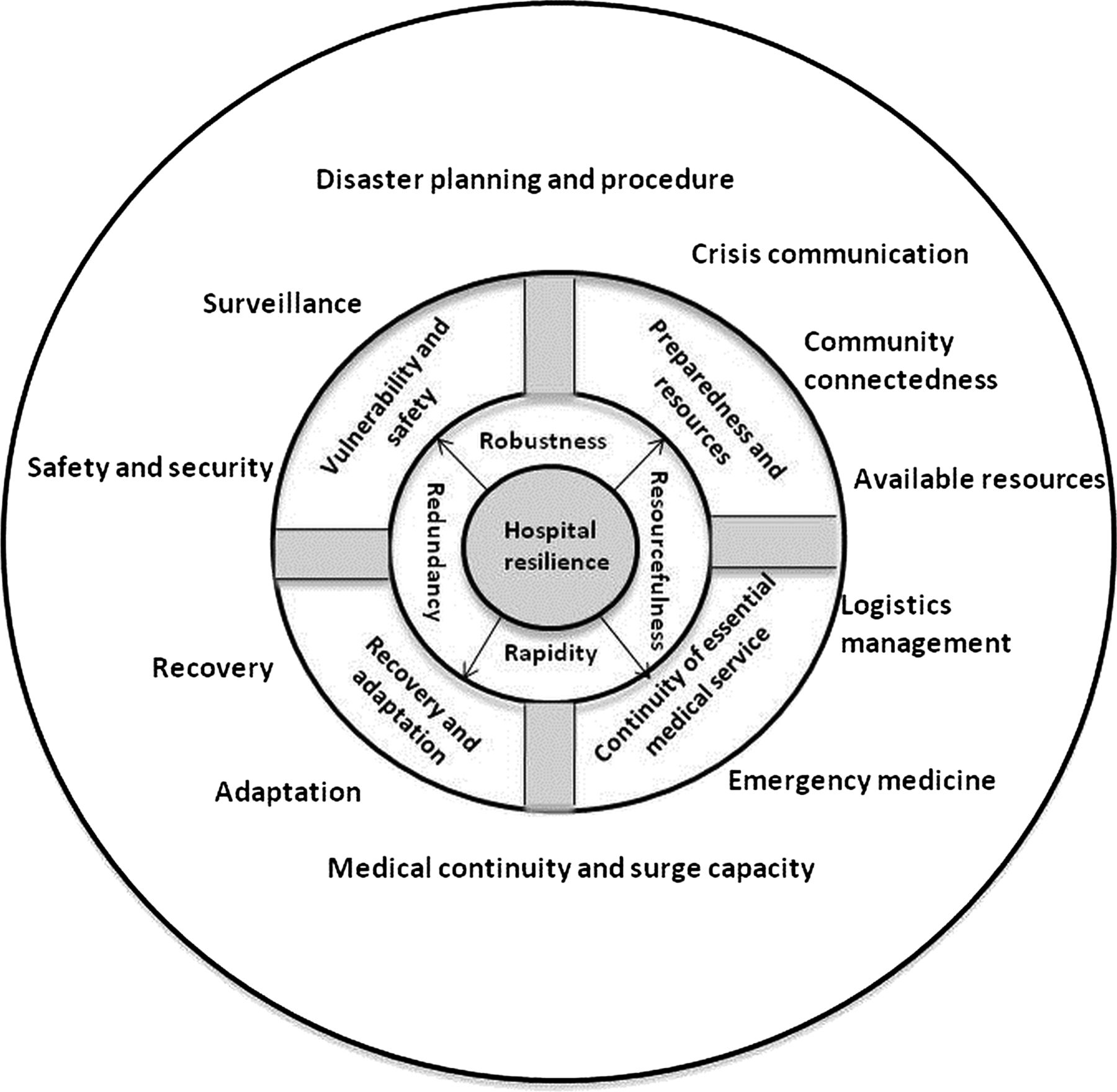 Development Of Hospital Disaster Resilience Conceptual Framework And Potential Measurement