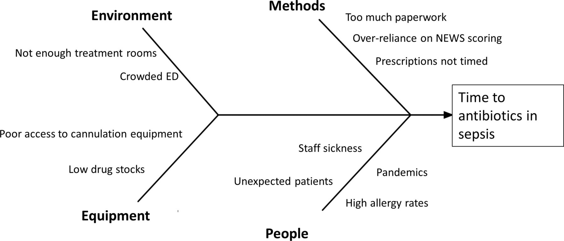 Introducing Quality Improvement To The Emergency Medicine