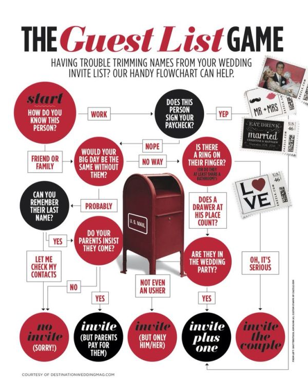 how to cut the guest list without guilt