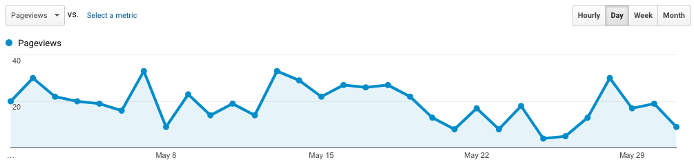 My blog traffic report for May 2017
