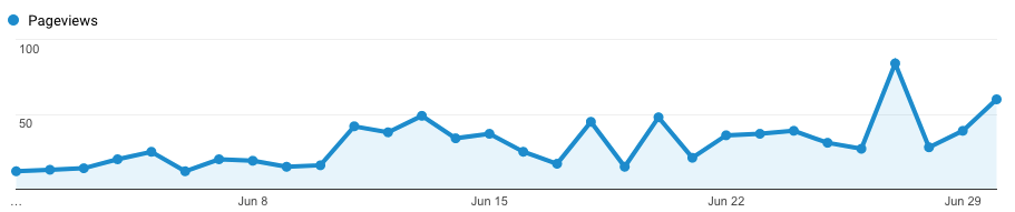 Blog traffic report June 2017