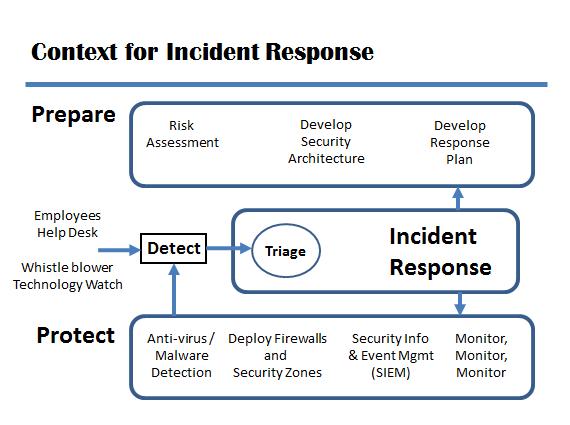 Security Incident Response Plan Template