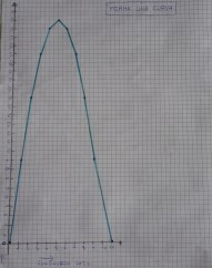 La parabola 2