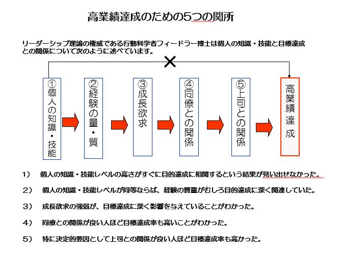 theory_fiedler