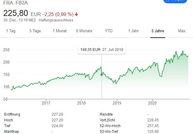 Facebook Aktie - 100 Milliarden an einem Tag verloren