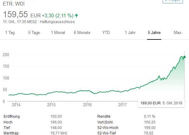 Chart - Aktienkurs - Wirecard - Aktie - 5 Jahres Chart - 11.10.2018 - Statistik - Grafik - Google Chart Screenshot