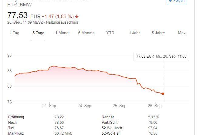 BMW - Aktienkurs - 26.09.2018 - google screenshot