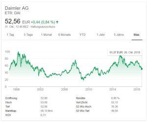 Chart-Aktienkurs-Daimler-AG-Mercedes-von-1998-bis-26.10.2018-Stand-31.10.2018