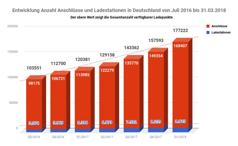 Entwicklung Anzahl Anschlüsse und Ladestationen - 2 für Elektro Autos in Deutschland von 01.07.2016 bis 31.03.2018 -Statistik-Diagramm Copyright by emoove.net - 945 x 854 px