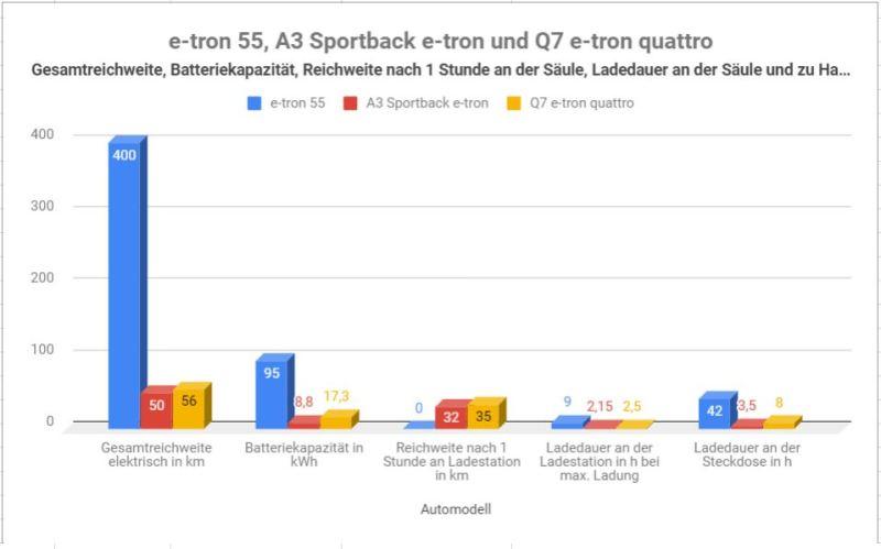 Audi - alle Elektro Audis mit Reichweiten, Ladezeiten