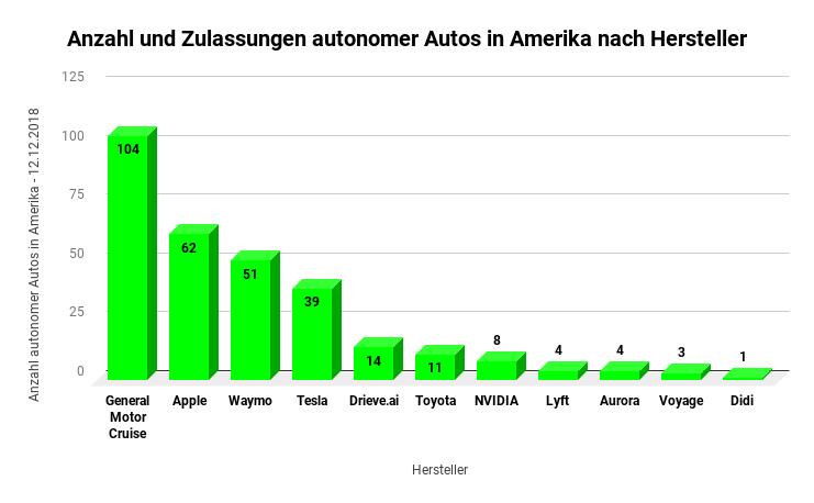 Schon 300 autonome Autos in Amerika unterwegs - Diagramm zeigt Anzahl und Zulassungen autonomer Autos in Amerika nach Herstellern