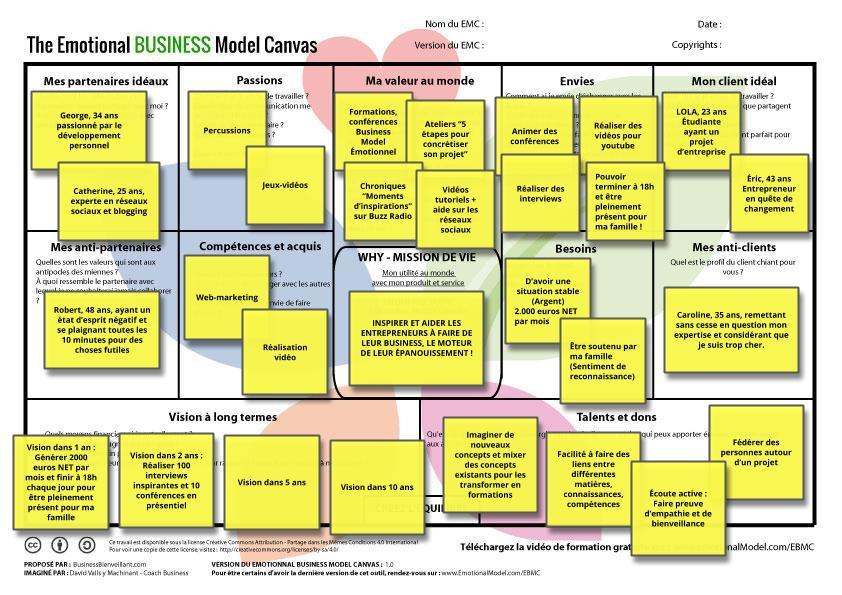 Analyse du Business Model Canvas Émotionnel – 12 cases pour une vie épanouie