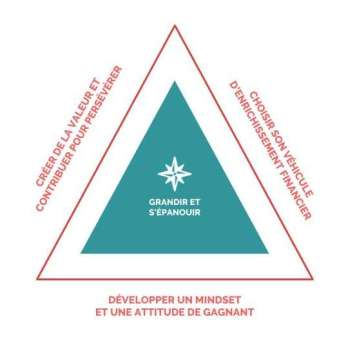 3 axes strategiques pour changer de vie - emotional business model