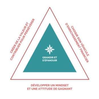 3 axes strategiques pour changer de vie - emotional business model