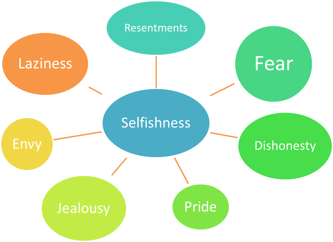 Selfishness And Character Defects Emotional Sobriety And
