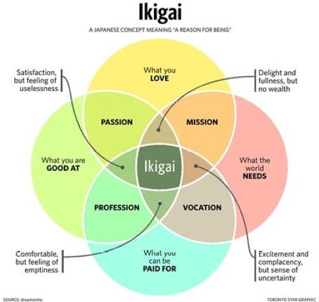 La recherche de son ikigai au travail