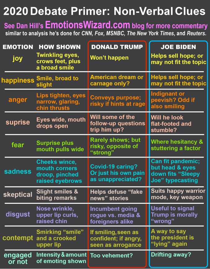 Chart of emotional expressions to look for in the first 2020 Presidential debate of Joe Biden and Donal Trump