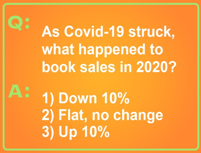 As Covid-19 struck, did the amount of books Americans buy go up or down? The options in this pop quiz are a) down 10%, b) flat, no change from 2019, and c) up 10%