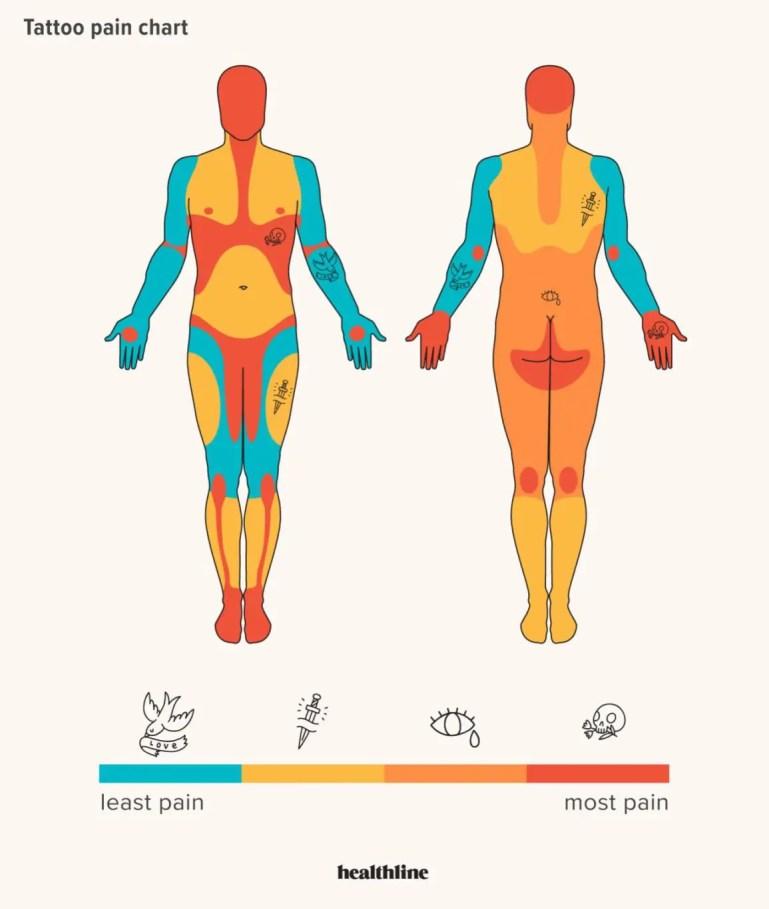 111435 tattoo pain scale male 1296x1680 body 1296x1533 1