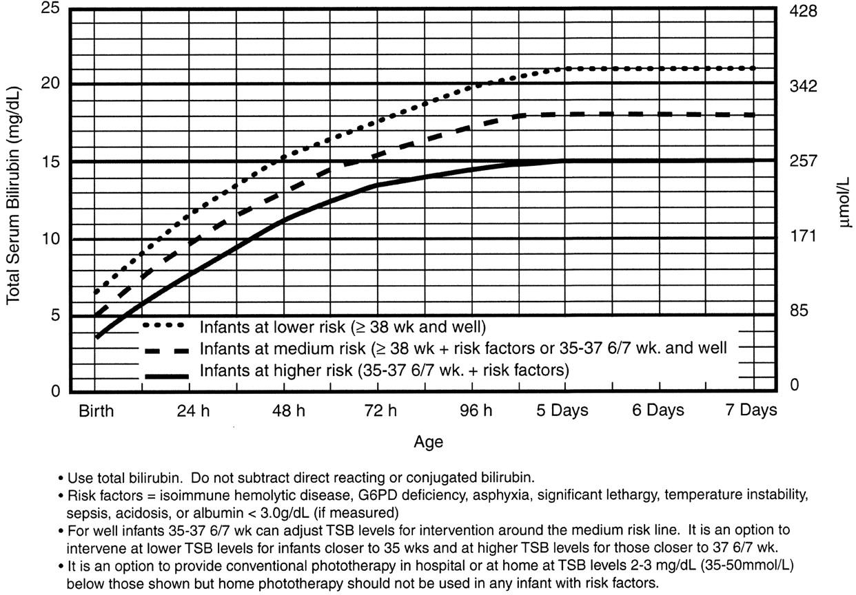 Normal Range For Pre Term Infant Blood Glucose