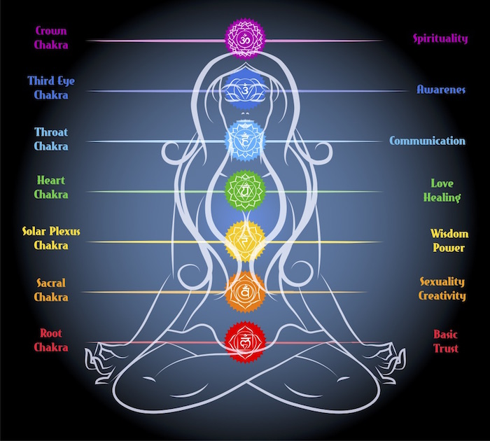 WHAT IS A CHAKRA? AND DOES IT REALLY MATTER?