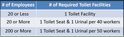 Number of Urinals.png