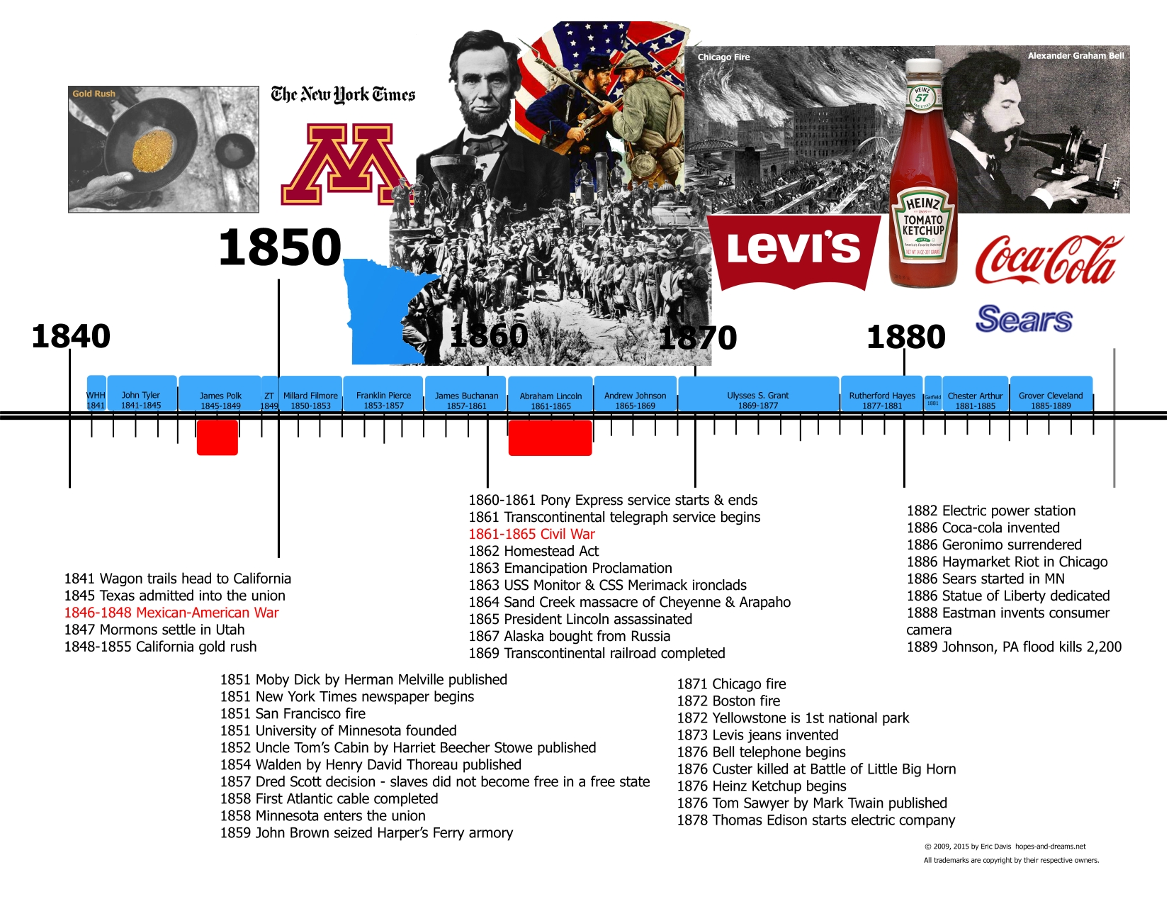 United States History Timeline Present