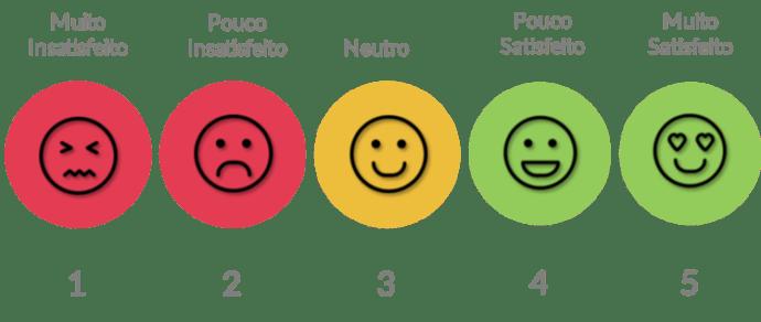 pesquisa de satisfação pacientes do consultório