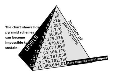 esquemas de pirâmide rapidamente tornar-se insustentável, porque não há pessoas suficientes no mundo para apoiá-lo.