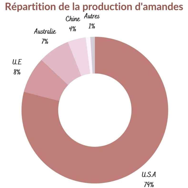 Répartition de la production d'amandes