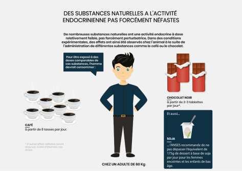 substances naturelles activite endocrinienne pas necessairement nefaste min