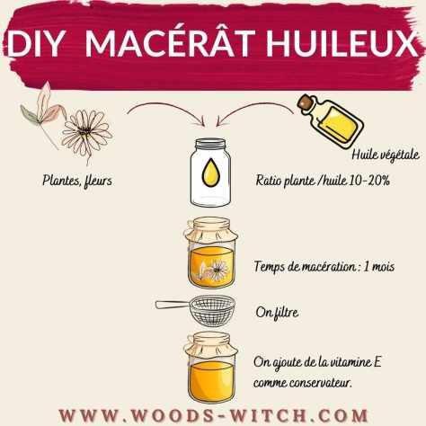 DIY macerat