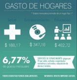 Impacto económico - Consumo hogares