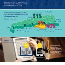 Informe Revistas culturales independientes - Distribución geográfica y soporte