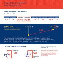 Informe Revistas culturales independientes - Frecuencia y tipo de comercialización